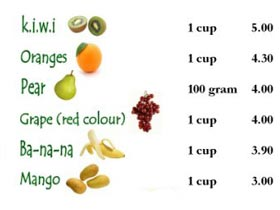 Fruits High in Fiber